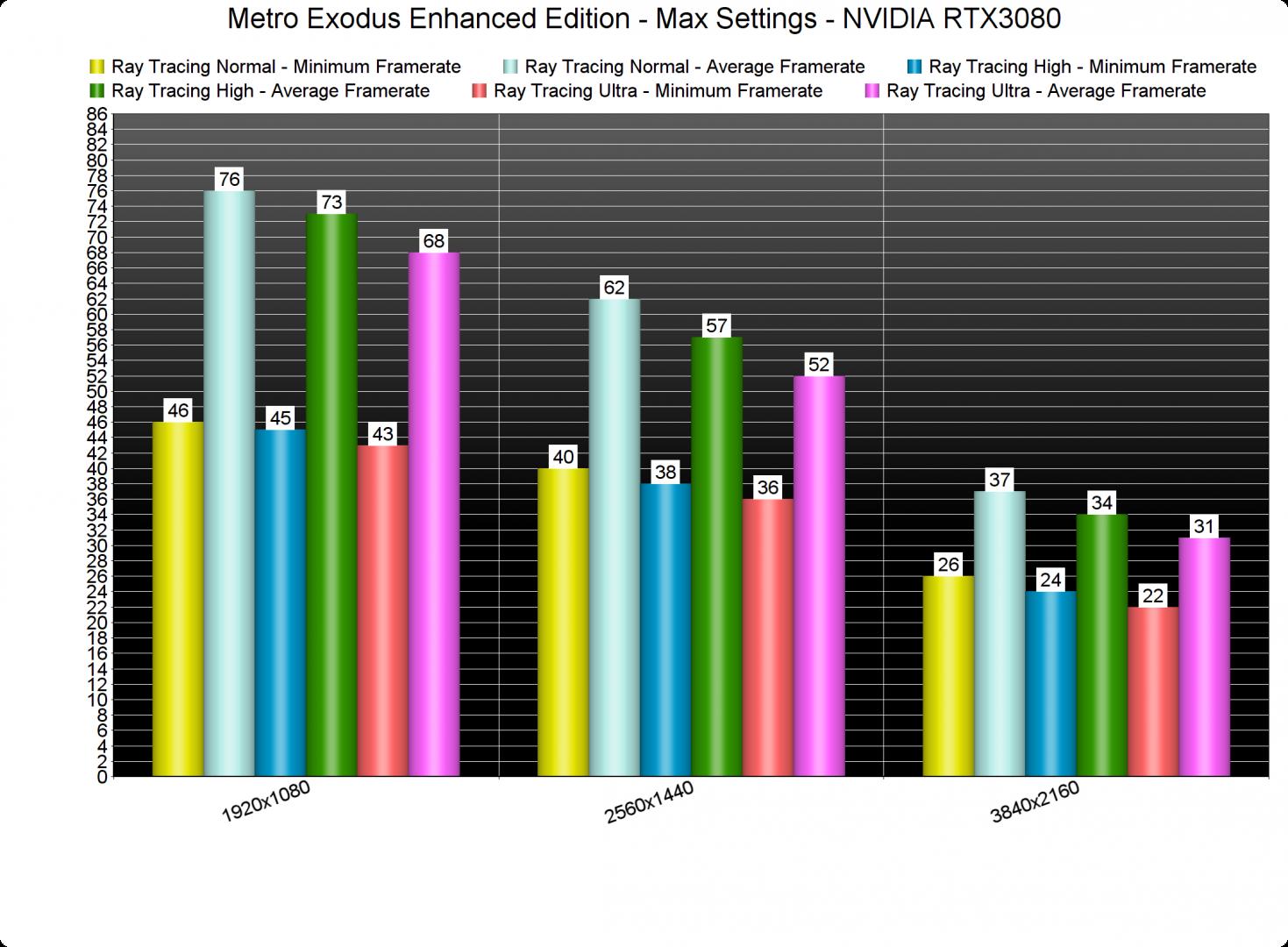 Metro Exodus Enhanced Edition Ray Tracing benchmarks