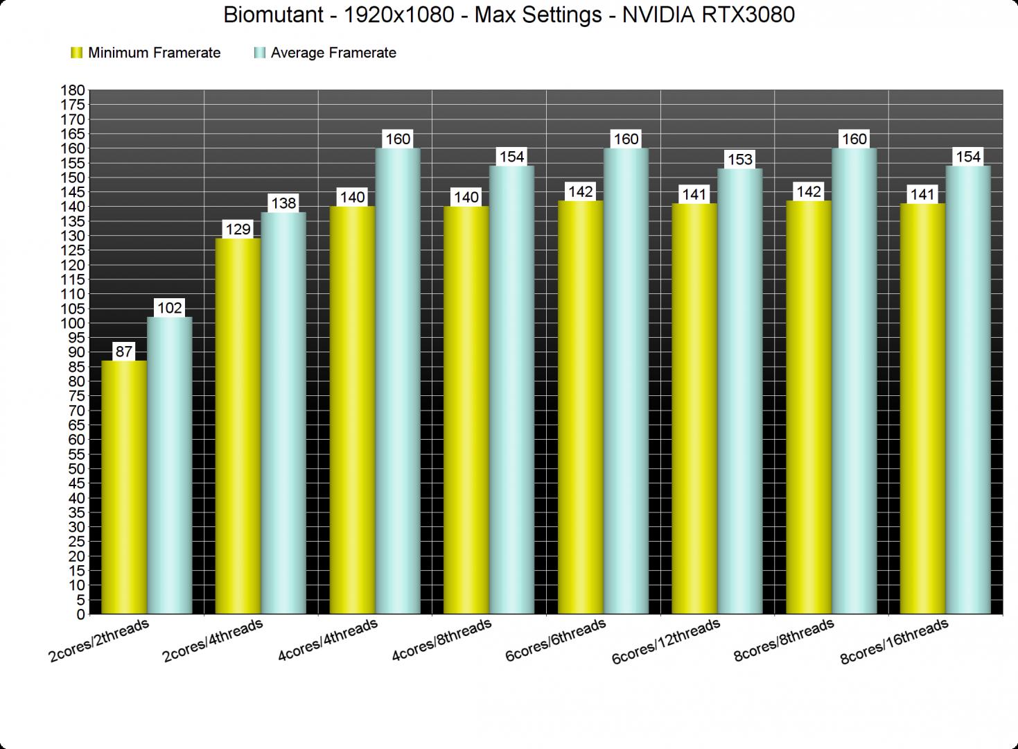 Biomutant CPU benchmarks