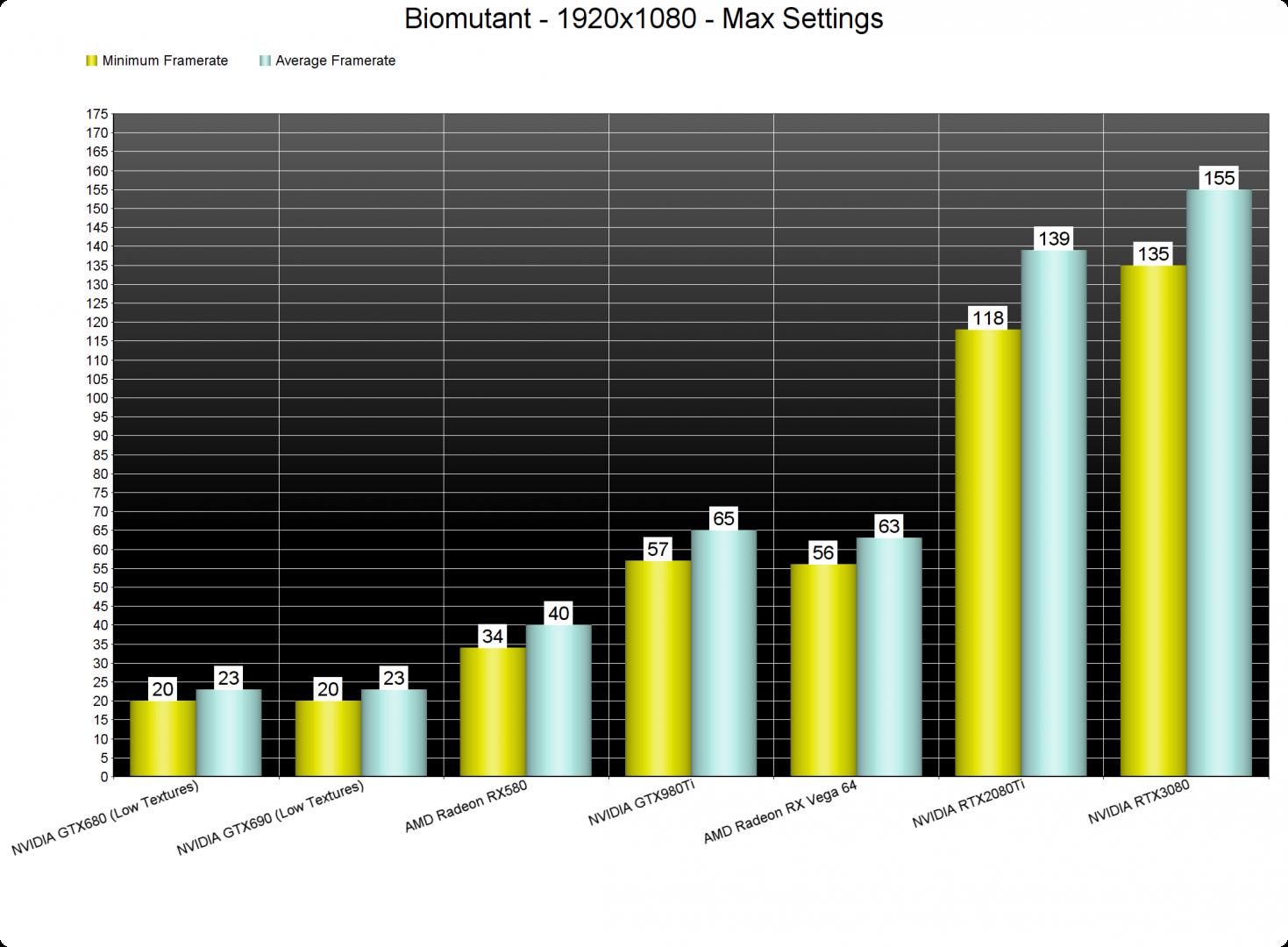 Biomutant GPU benchmarks-1