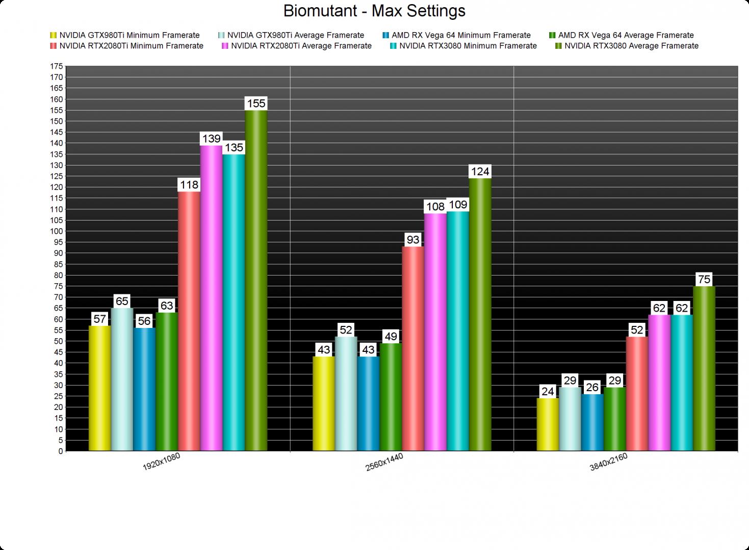 Biomutant GPU benchmarks-2