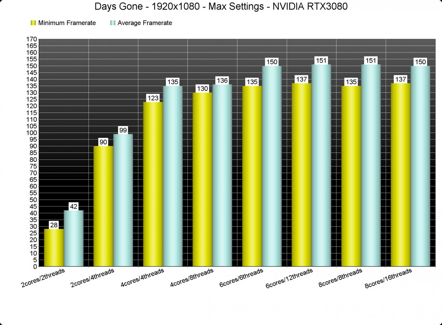 Days Gone CPU benchmarks