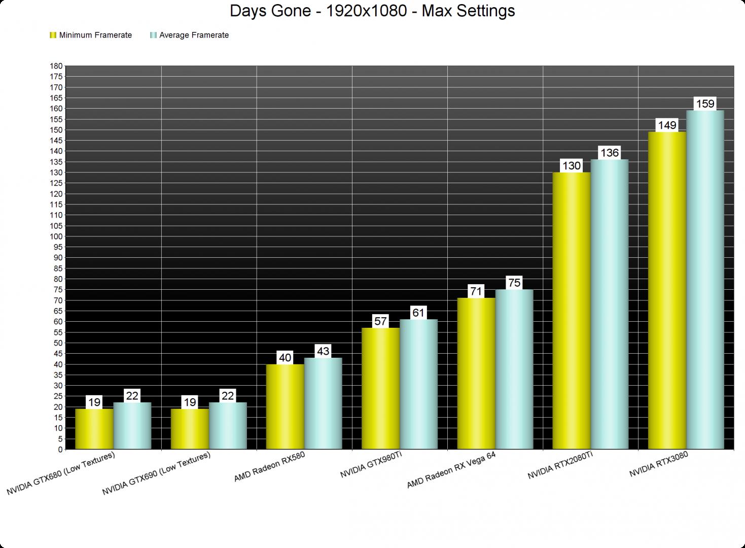 Days Gone GPU benchmarks-1