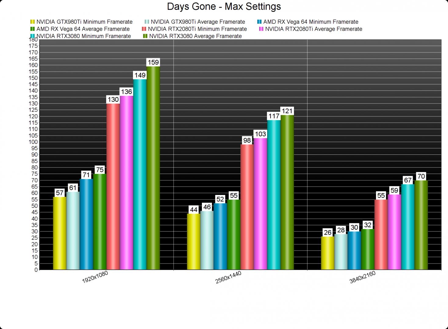 Days Gone GPU benchmarks-2