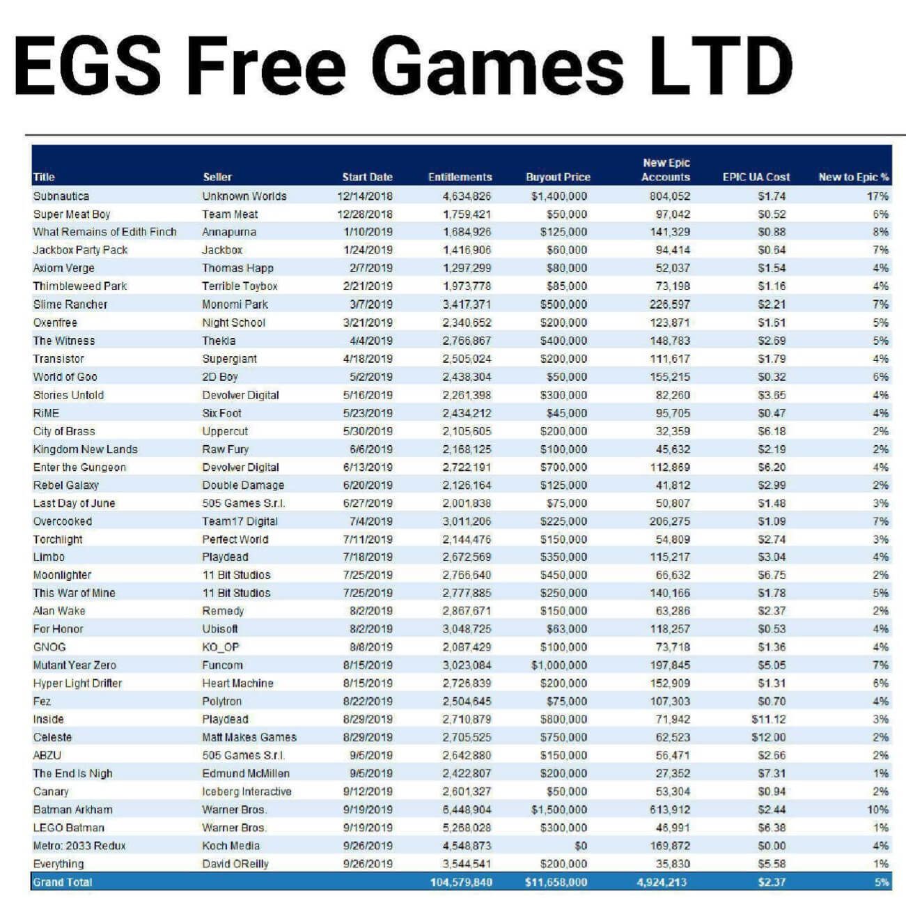EGS free games deals