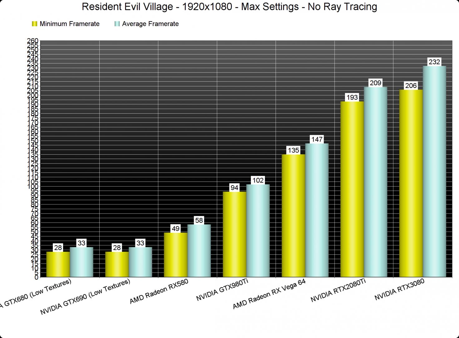 Resident Evil Village GPU benchmarks