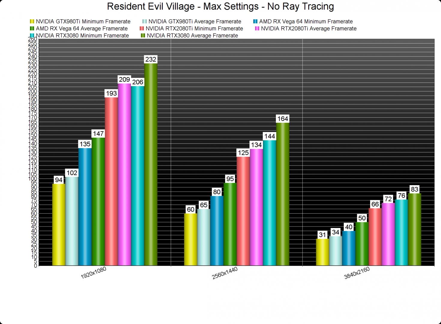 Resident Evil Village GPU benchmarks-2