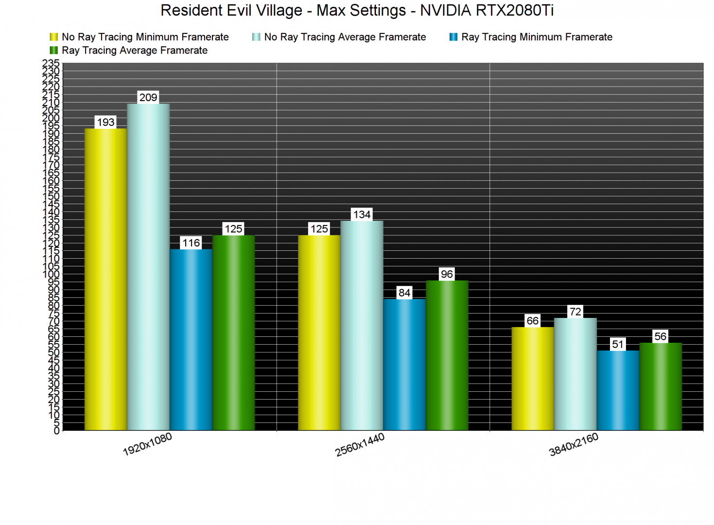 Resident Evil Village Ray Tracing benchmarks-1