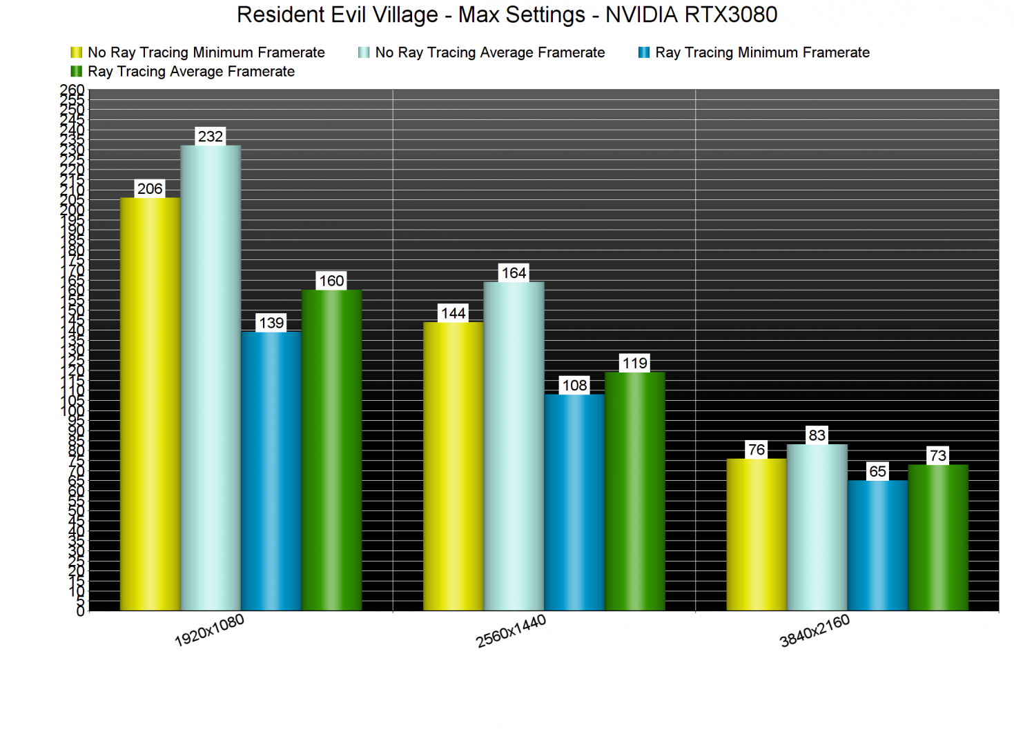 Resident Evil Village Ray Tracing benchmarks-2