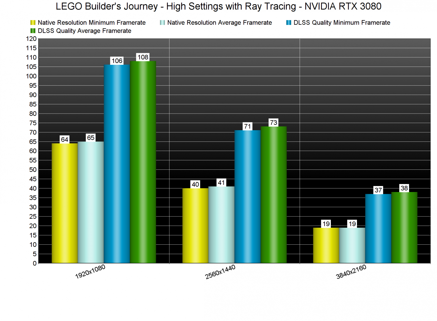 LEGO Builder's Journey Ray Tracing benchmarks