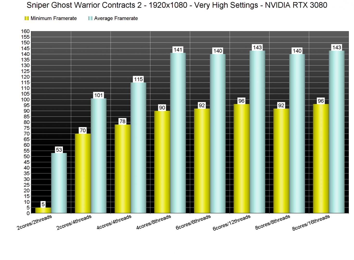 Sniper Ghost Warrior Contracts 2 CPU benchmarks