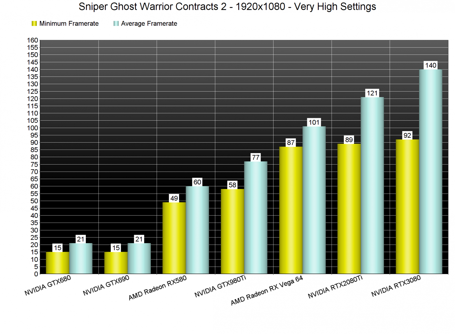 Sniper Ghost Warrior Contracts 2 GPU benchmarks
