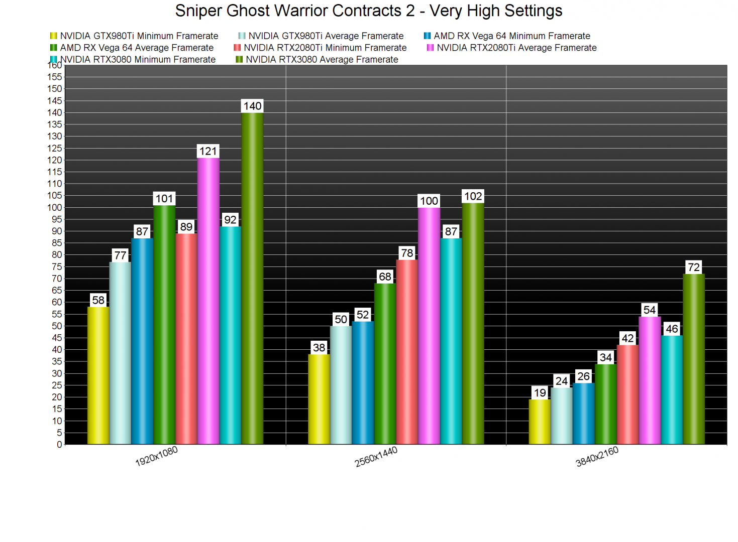 Sniper Ghost Warrior Contracts 2 GPU benchmarks-2