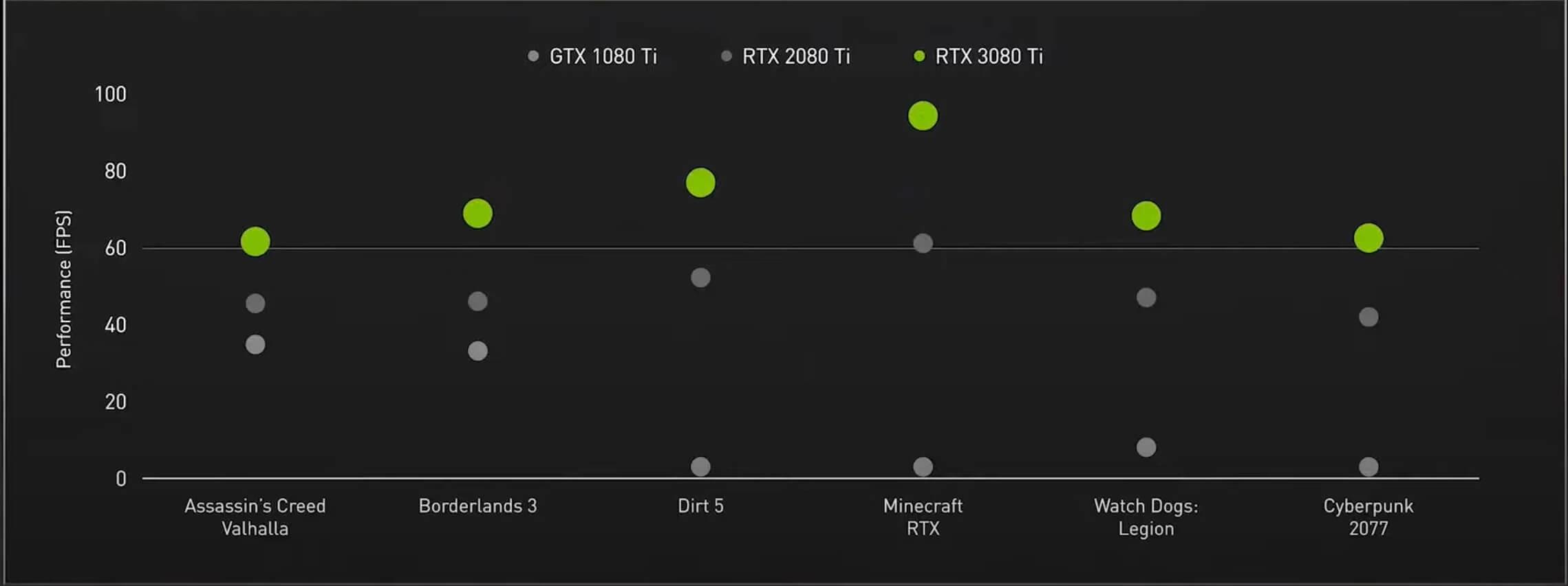 early RTX3080Ti gaming benchmarks
