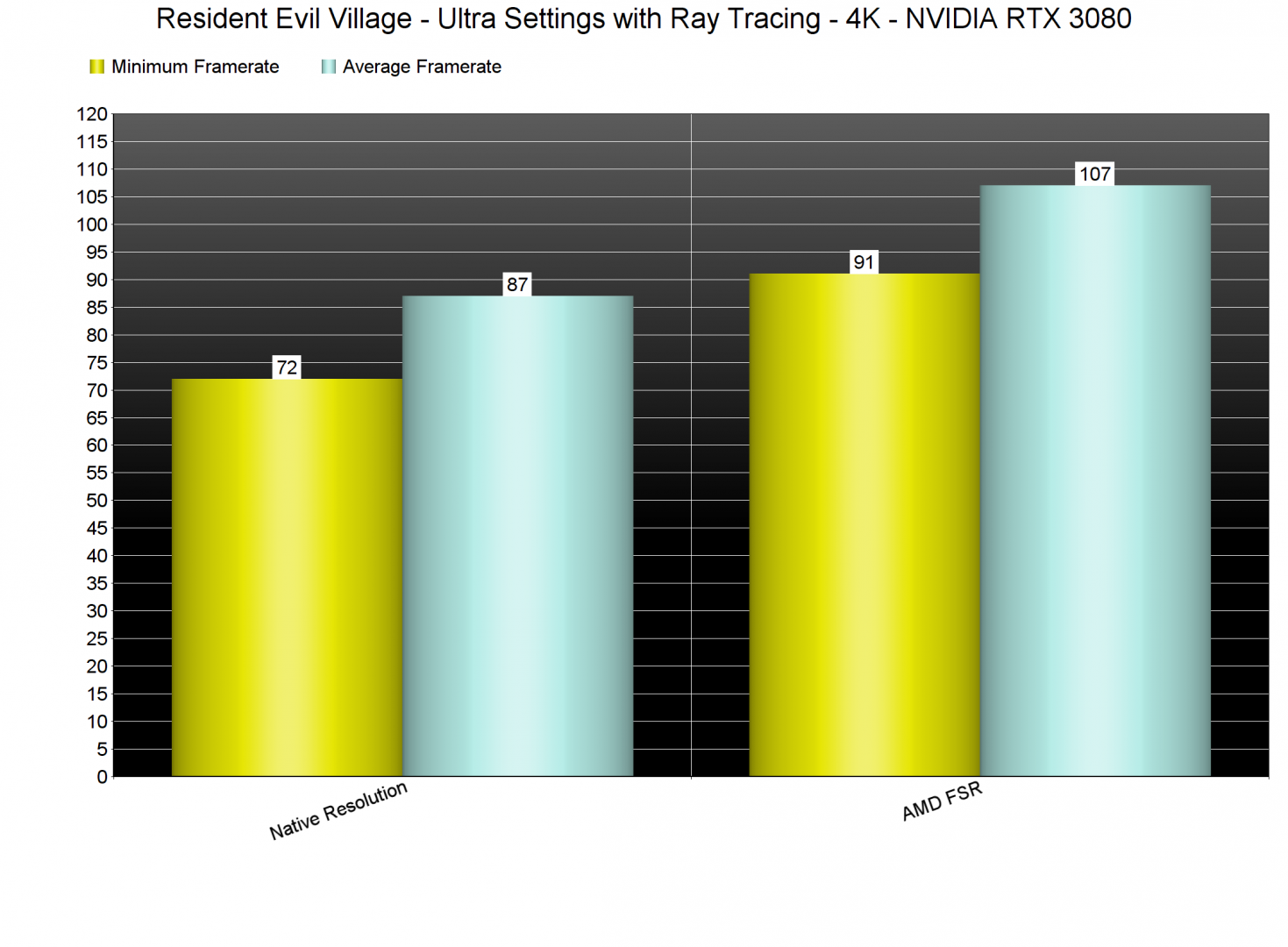 Resident Evil Village Native vs AMD FSR benchmarks