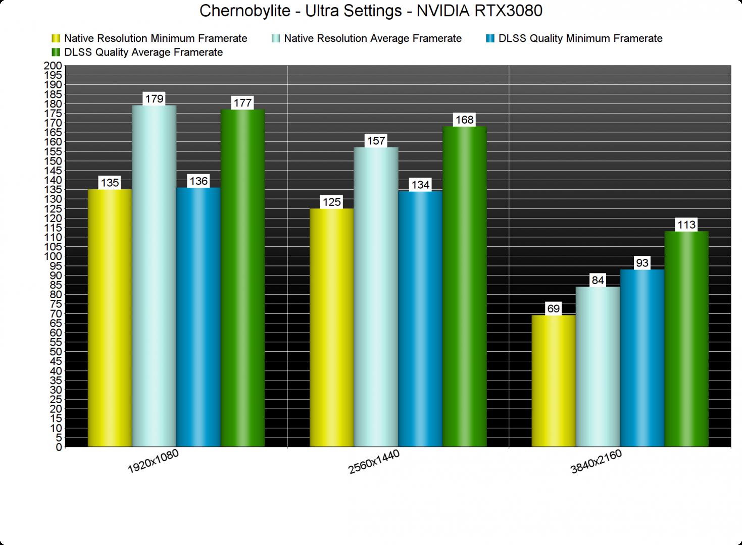 Chernobylite DLSS benchmarks