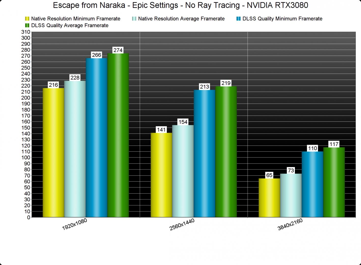 Escape from Naraka DLSS benchmarks