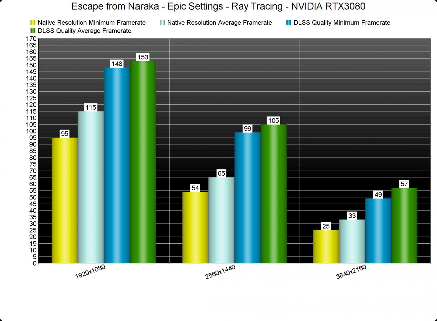 Escape from Naraka Ray Tracing & DLSS benchmarks