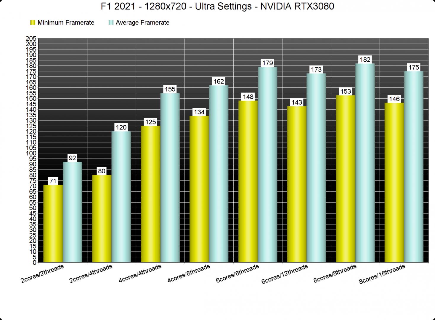 F1 2021 CPU benchmarks