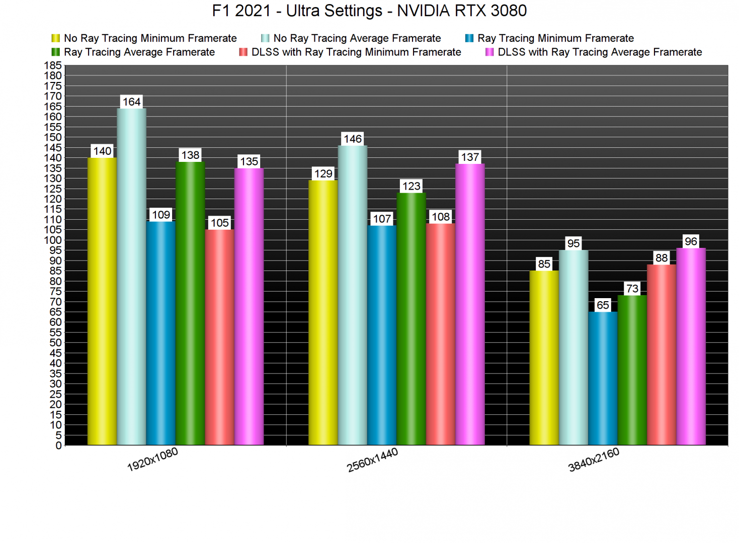 F1 2021 Ray Tracing DLSS benchmarks