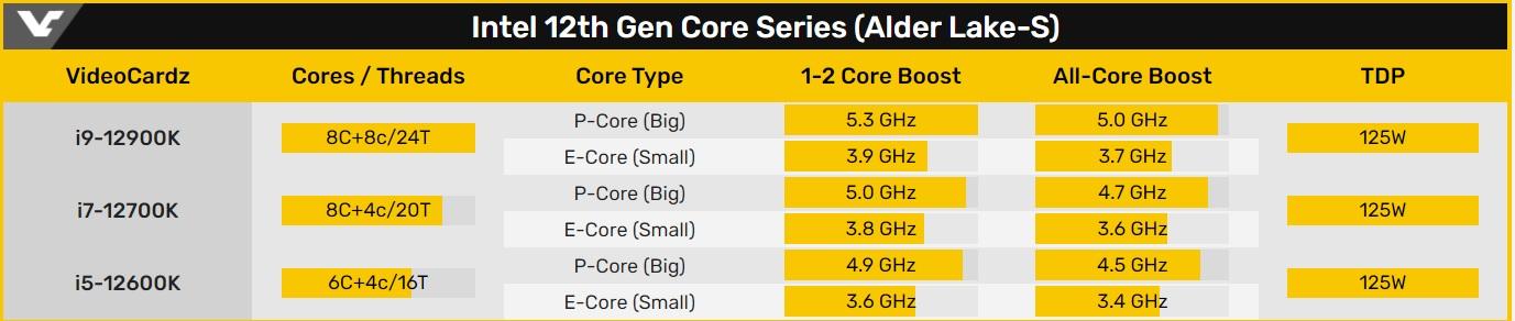 Intel Alder Lake-S specs leak