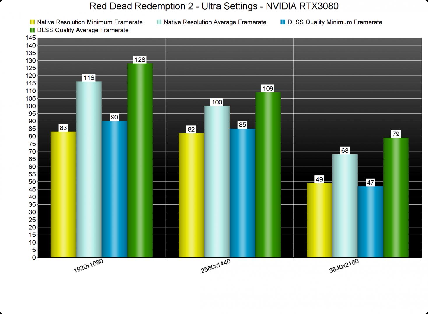 Red Dead Redemption 2 DLSS Benchmarks-1