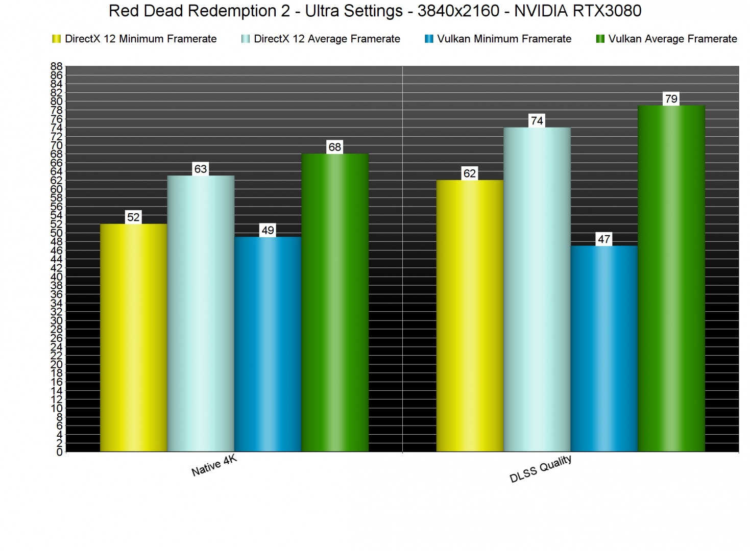 Red Dead Redemption 2 DLSS Benchmarks-2