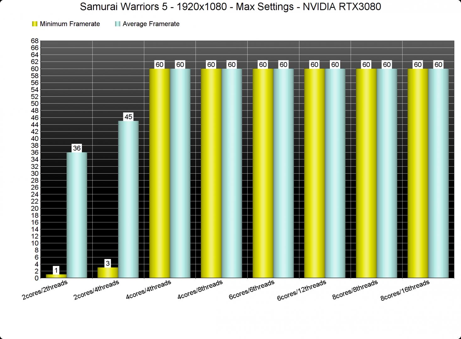 Samurai Warriors 5 CPU benchmarks