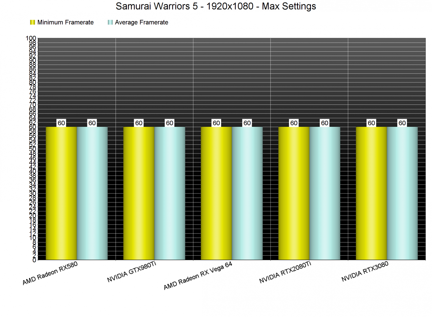 Samurai Warriors 5 GPU benchmarks-1