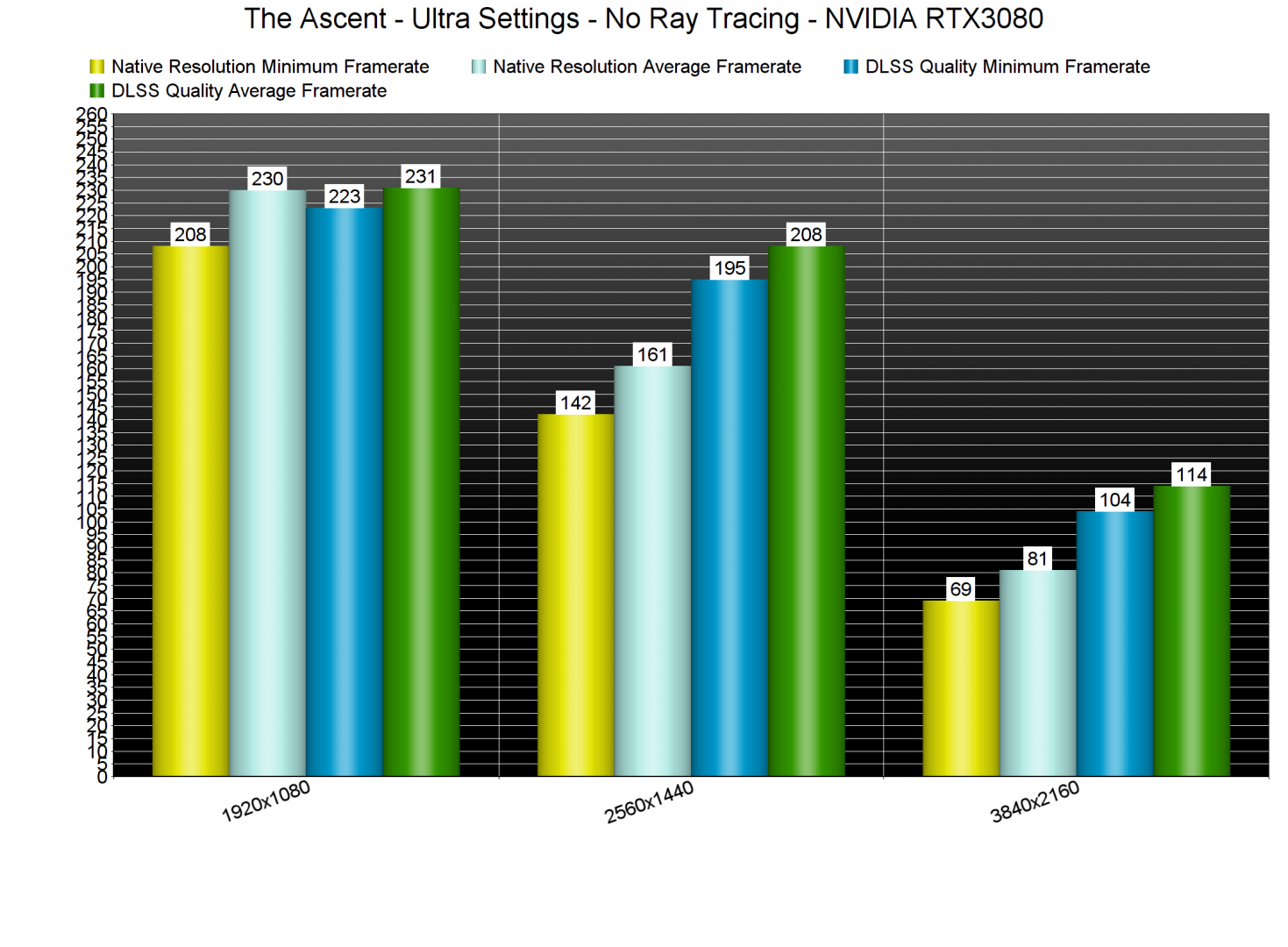 The Ascent DLSS benchmarks