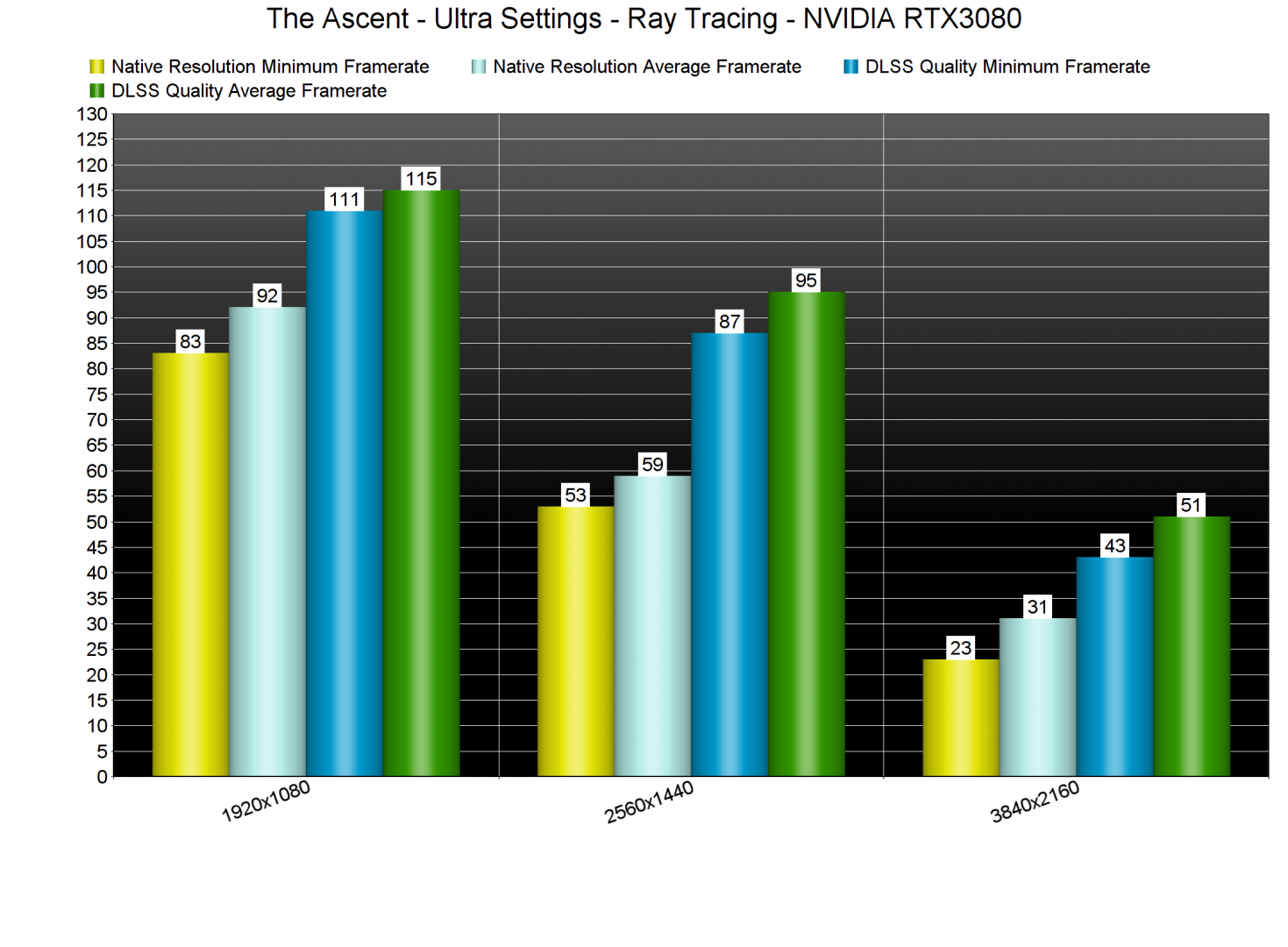 The Ascent Ray Tracing benchmarks