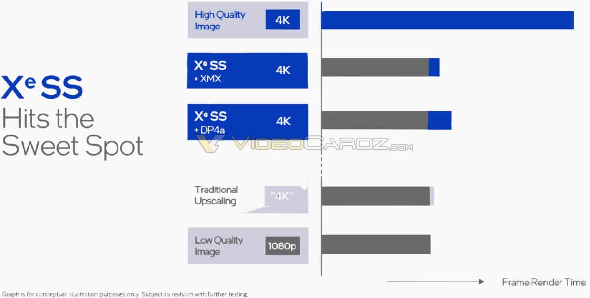 Intel XeSS slide