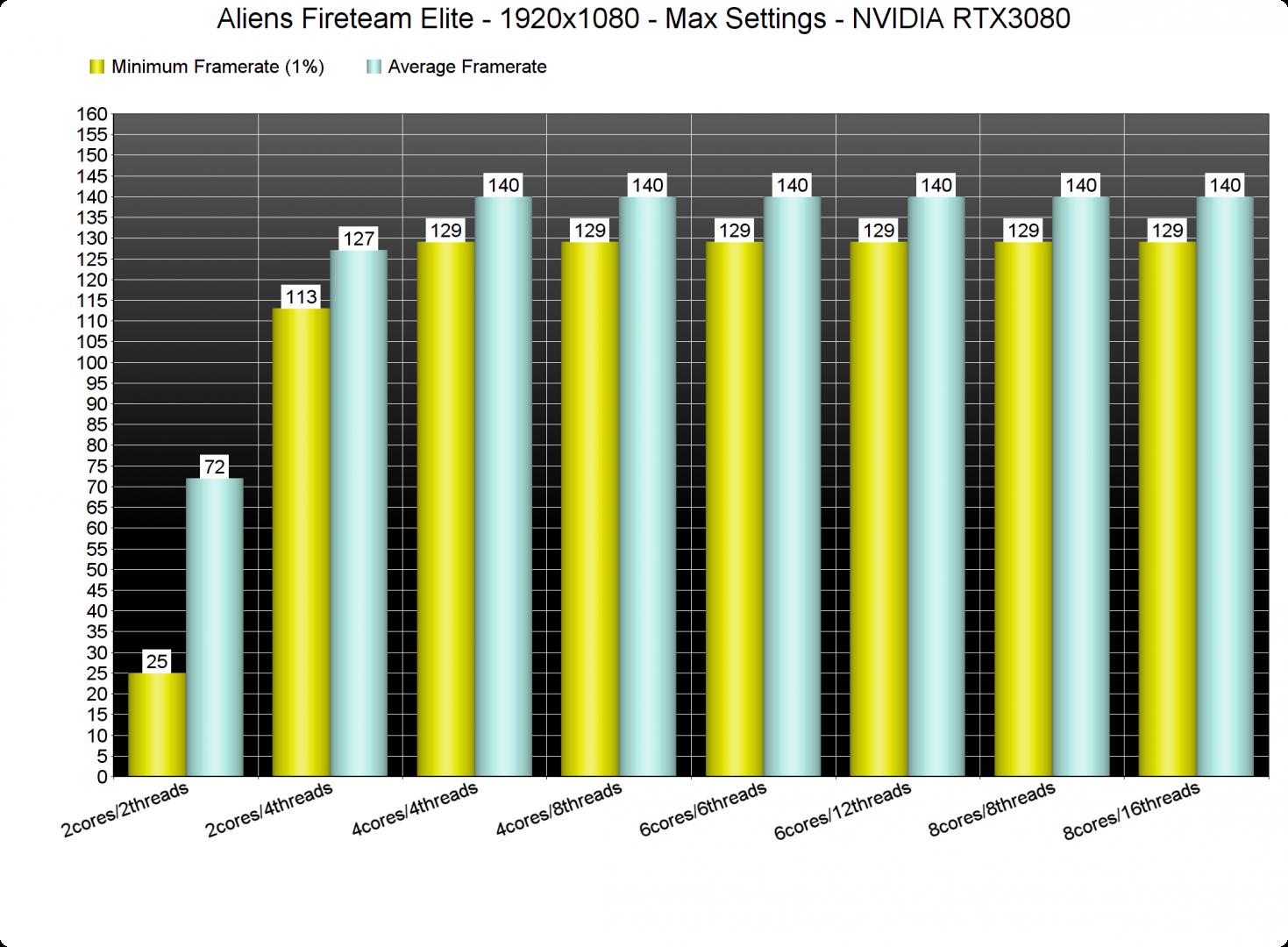 Aliens Fireteam Elite CPU benchmarks