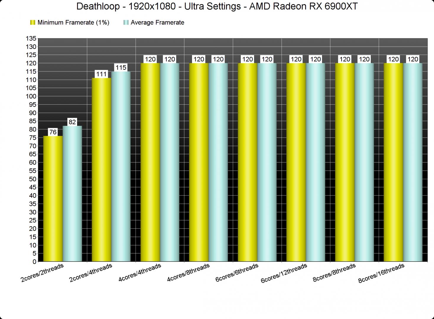 Deathloop CPU benchmarks