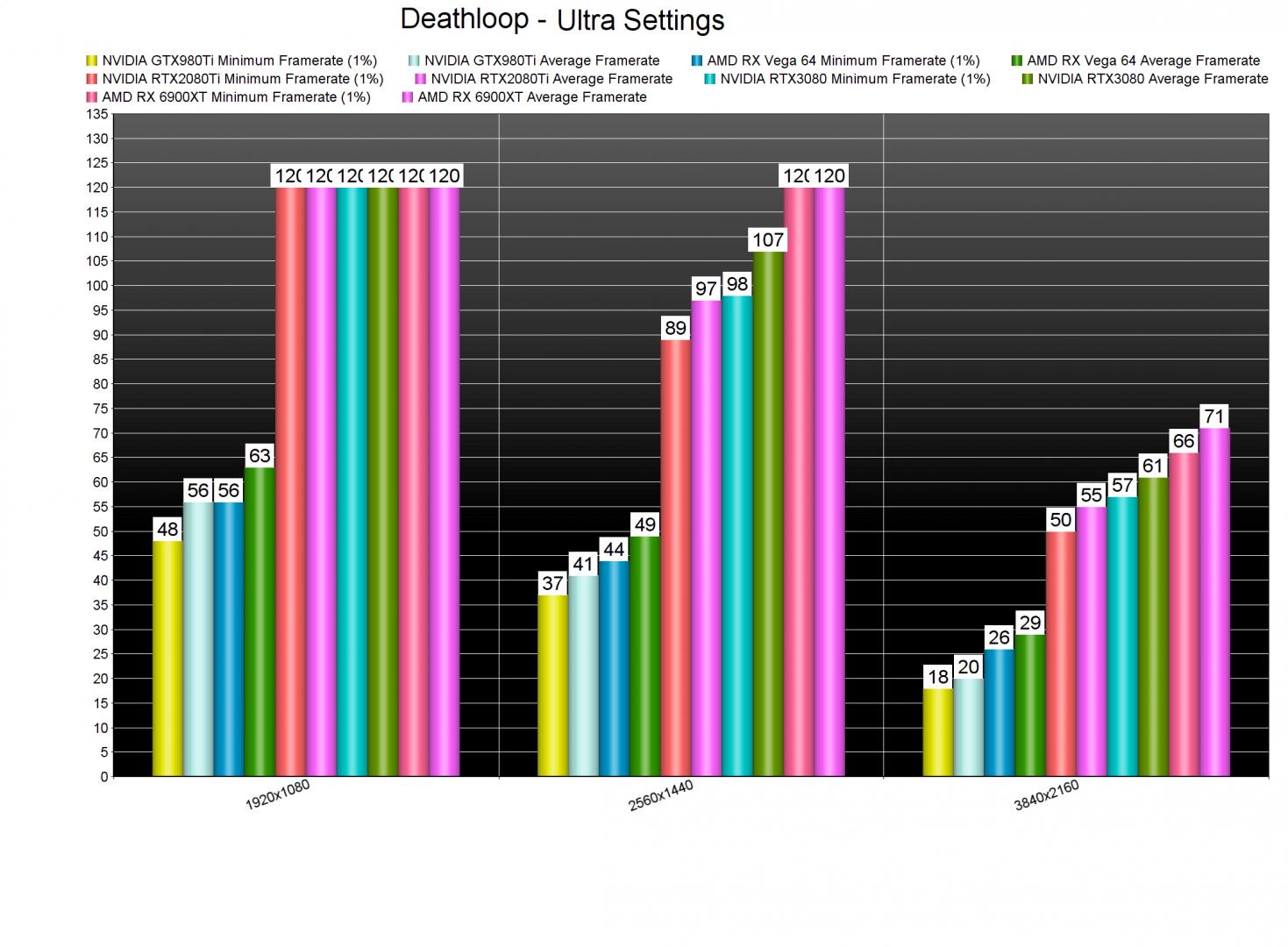 Deathloop-GPU-benchmarks-2-fixed