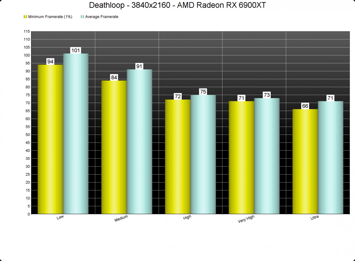 Deathloop GPU benchmarks-3