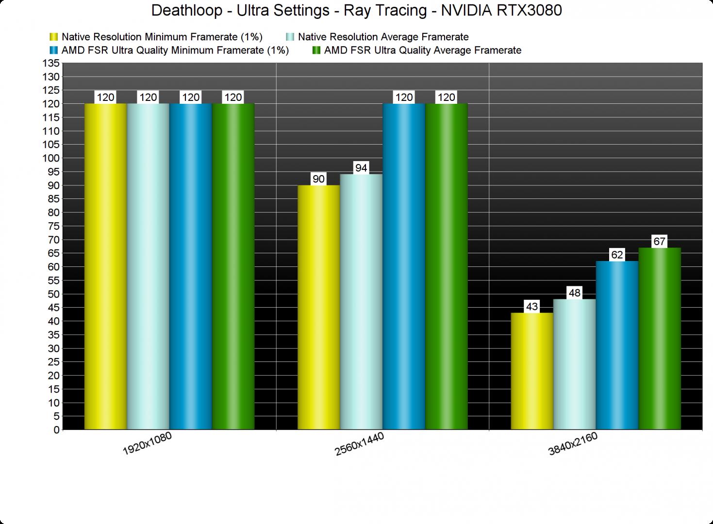 Deathloop Ray Tracing & AMD FSR benchmarks-1