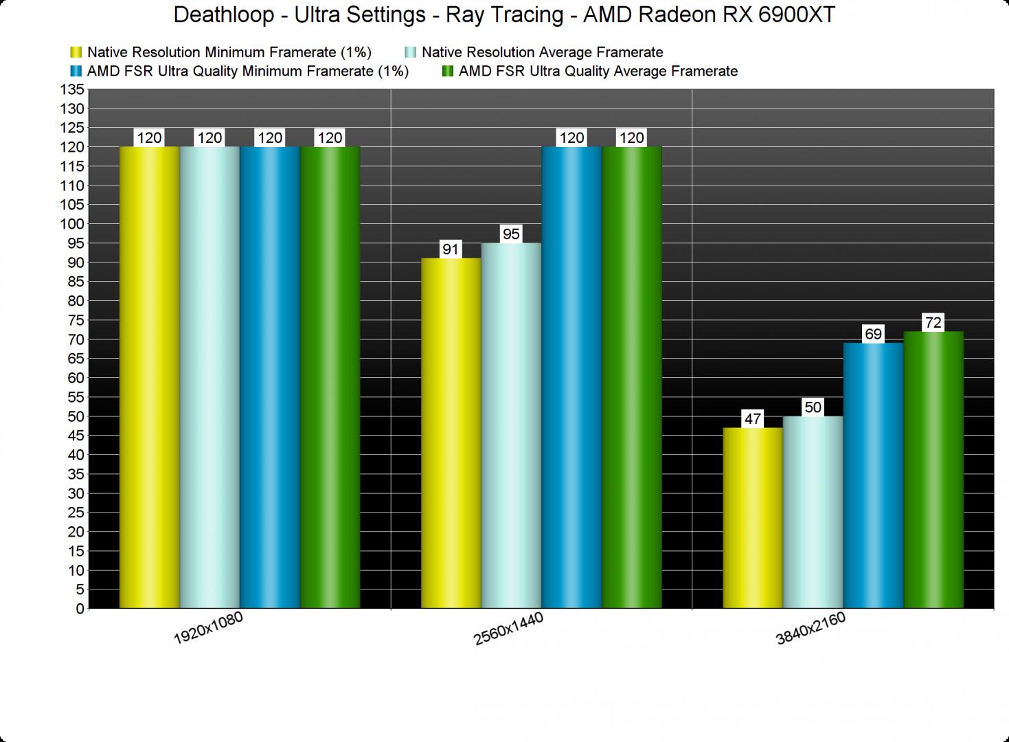 Deathloop Ray Tracing & AMD FSR benchmarks-2