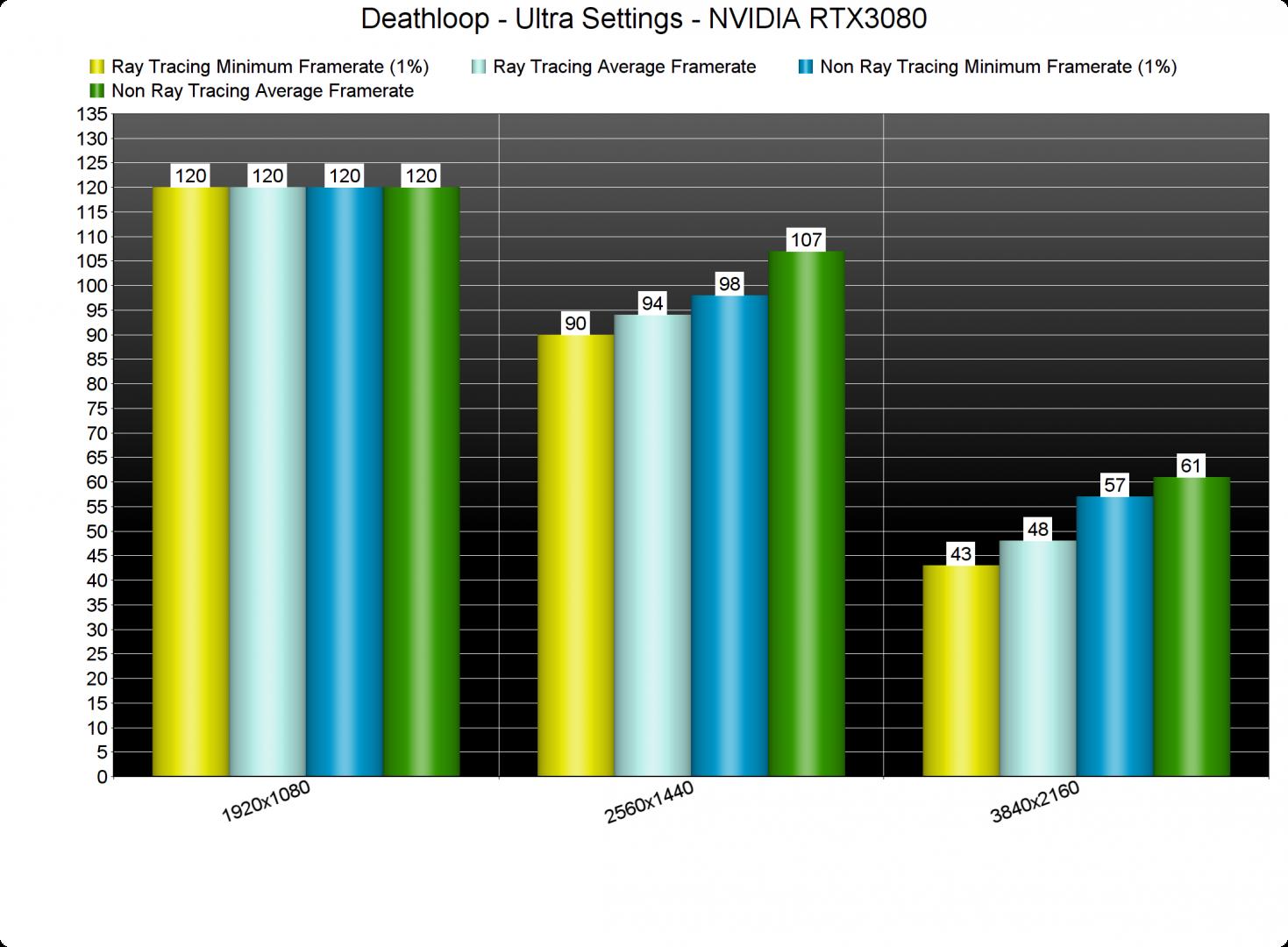 Deathloop fixed NVIDIA RTX3080 benchmarks