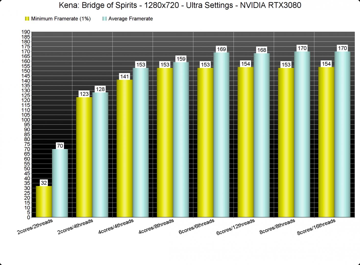 Kena Bridge of Spirits processor benchmarks