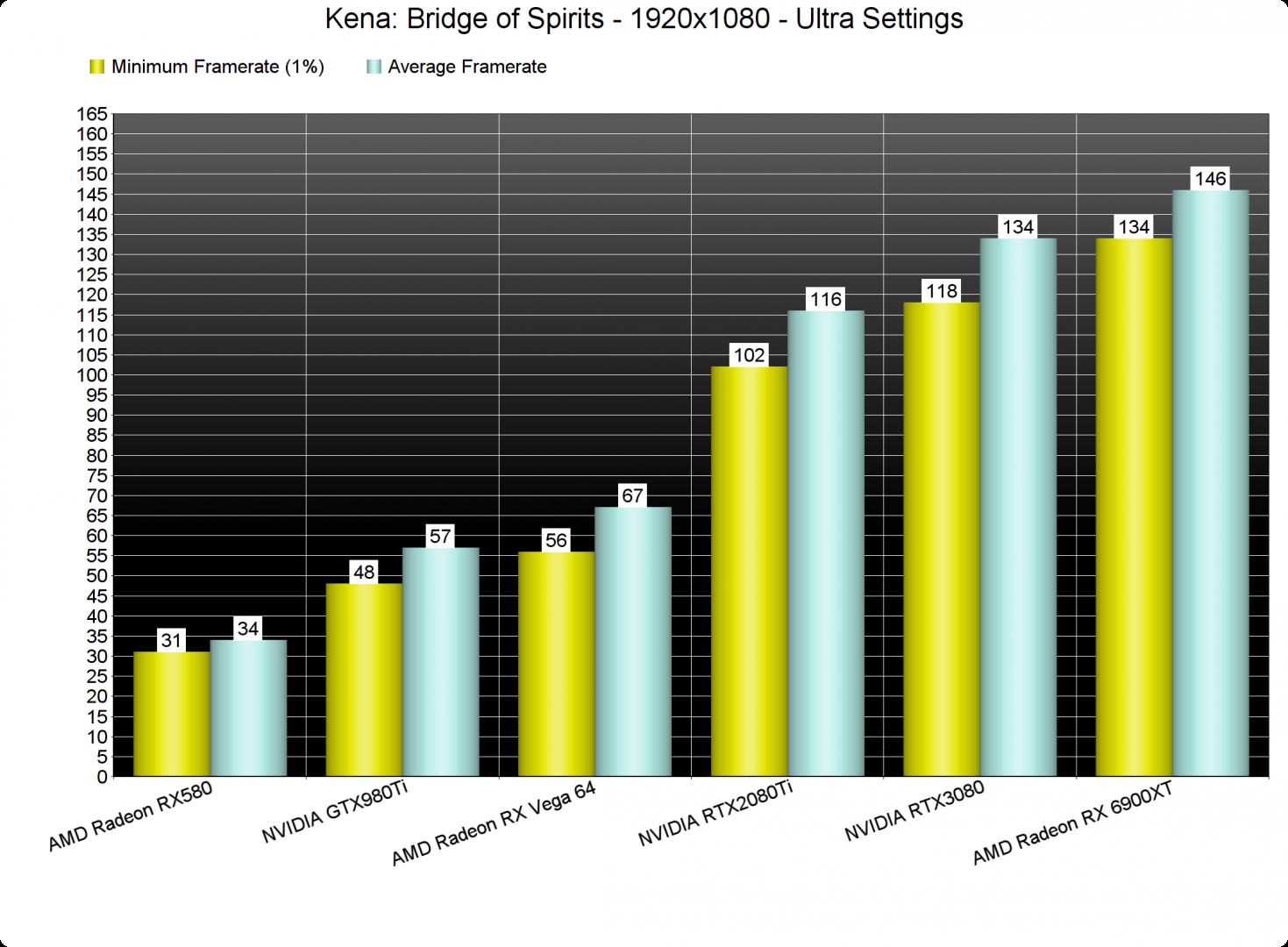 Kena Bridge of Spirits-1 GPU benchmarks