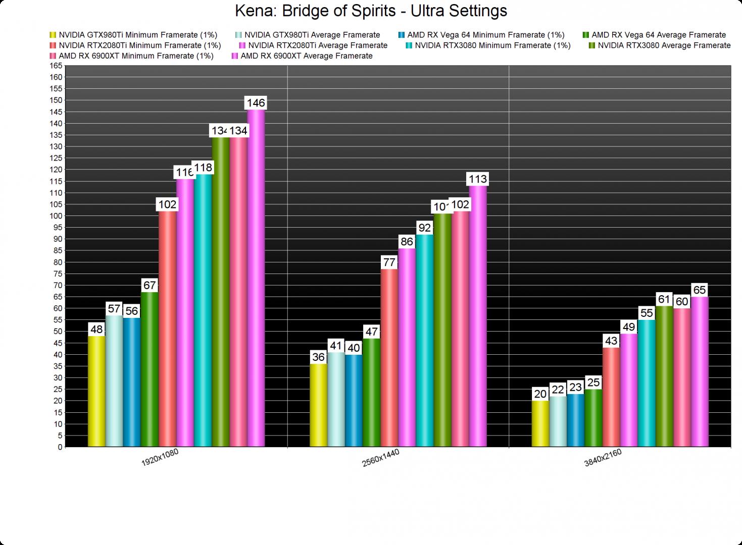 Kena Bridge of Spirits-2 GPU benchmarks