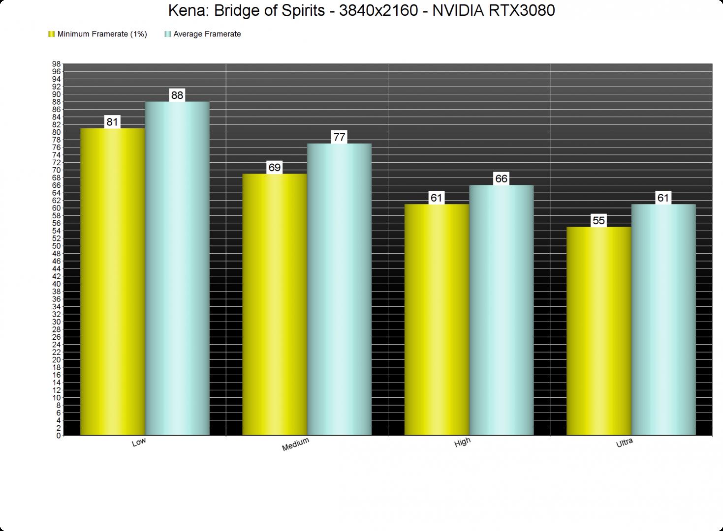 Kena Bridge of Spirits GPU Benchmarks-3