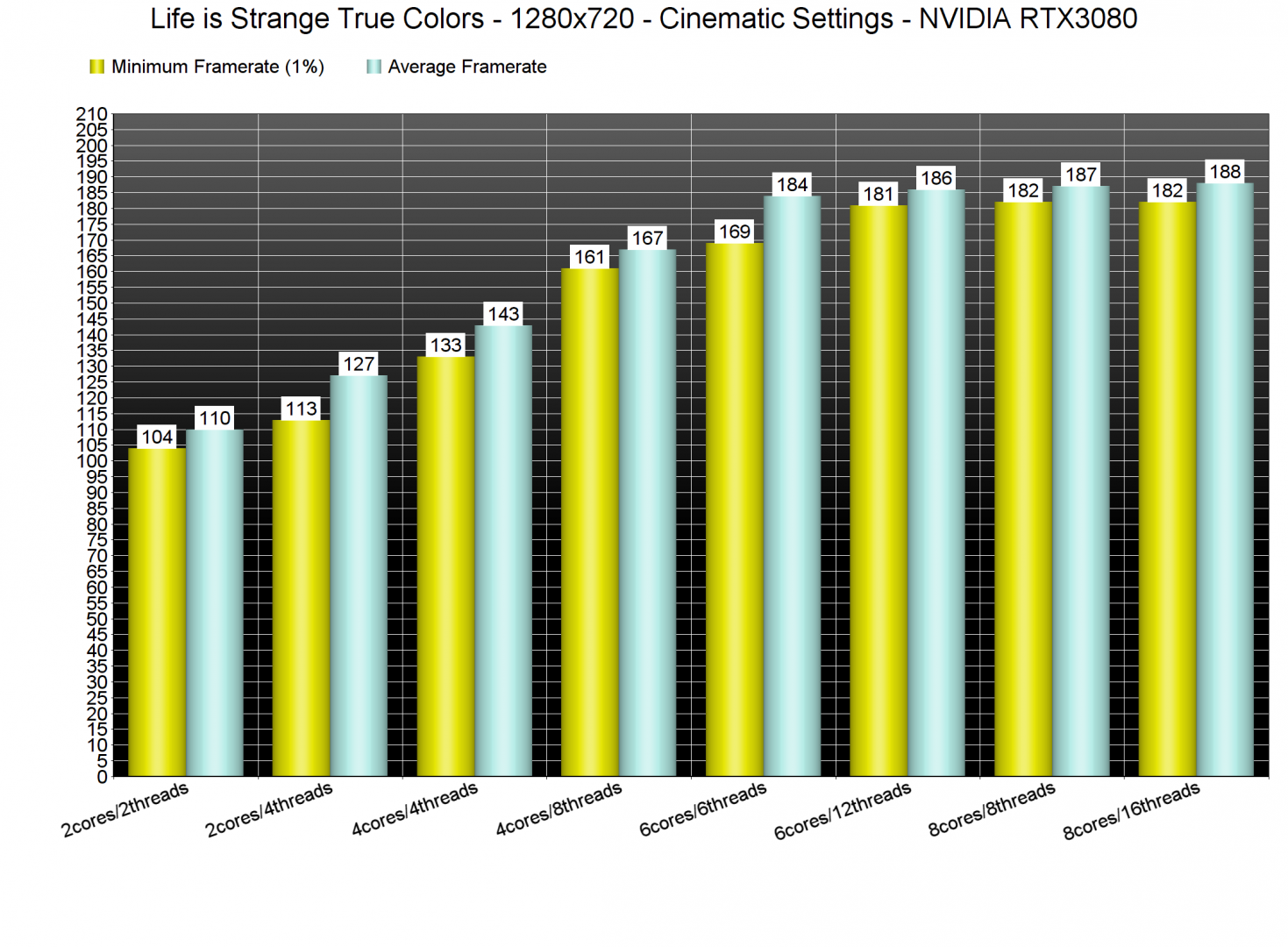 Life is Strange True Colors CPU benchmarks