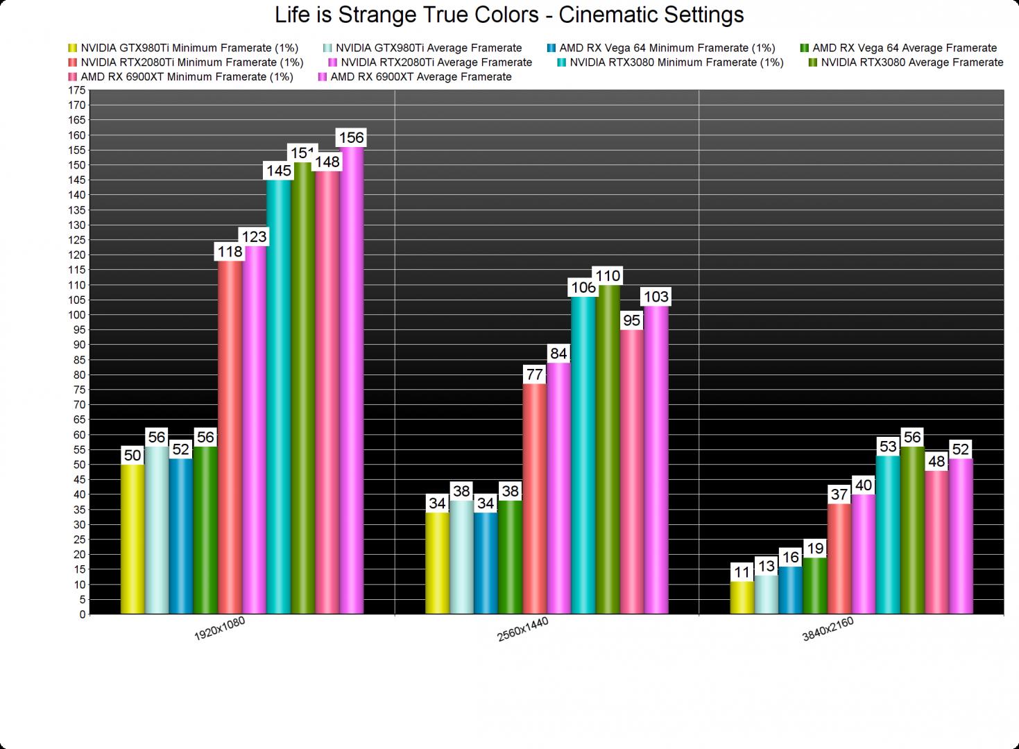 Life is Strange True Colors GPU benchmarks-2