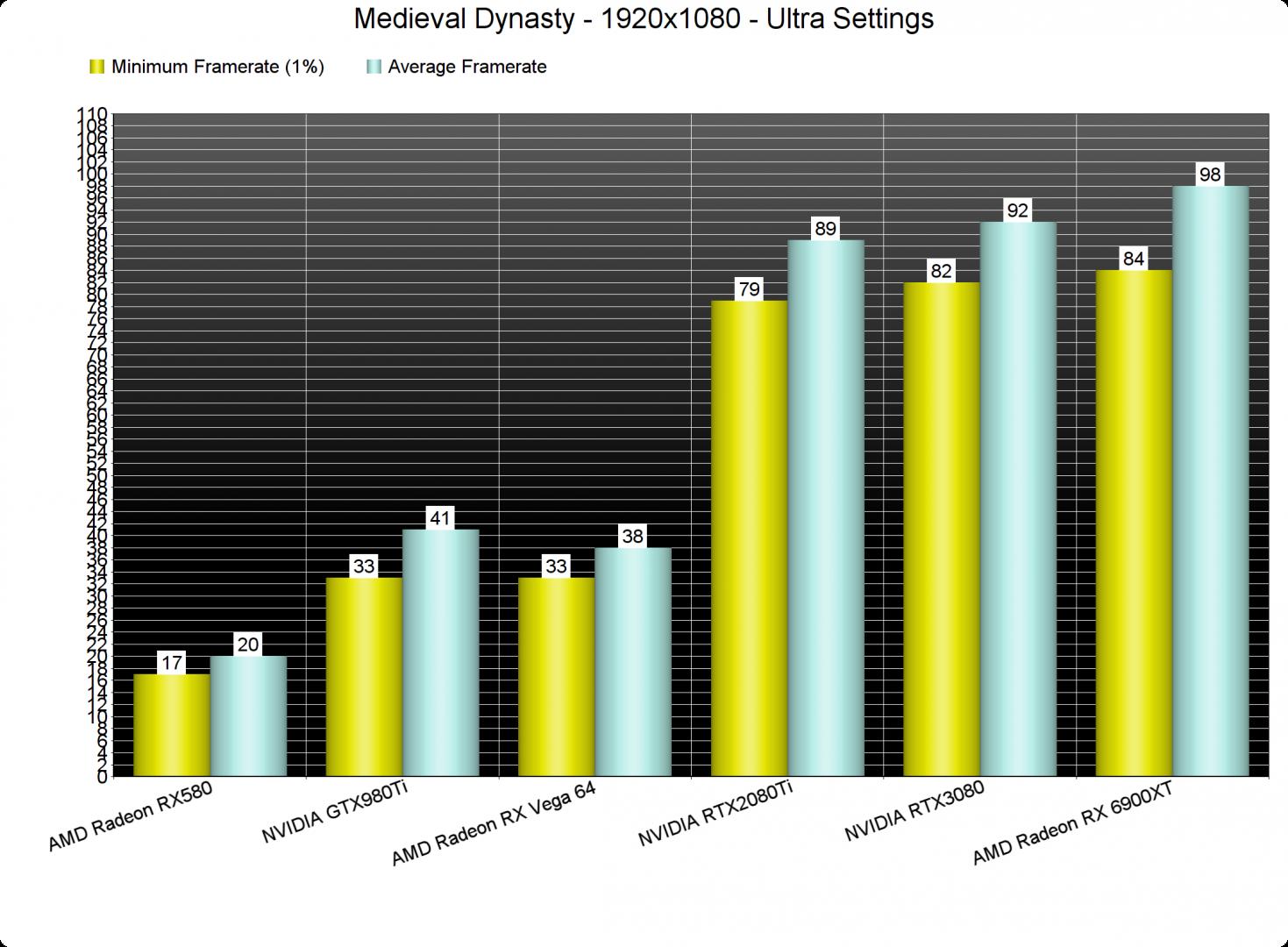 Medieval Dynasty GPU benchmarks-1