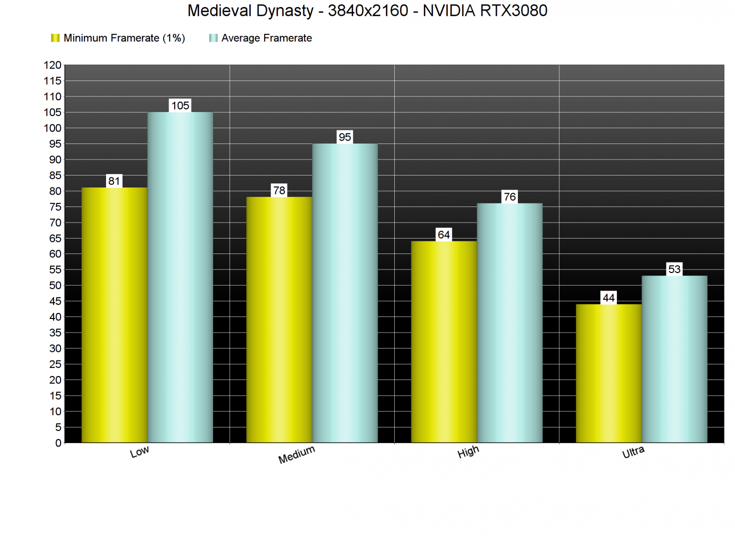 Medieval Dynasty GPU benchmarks-3