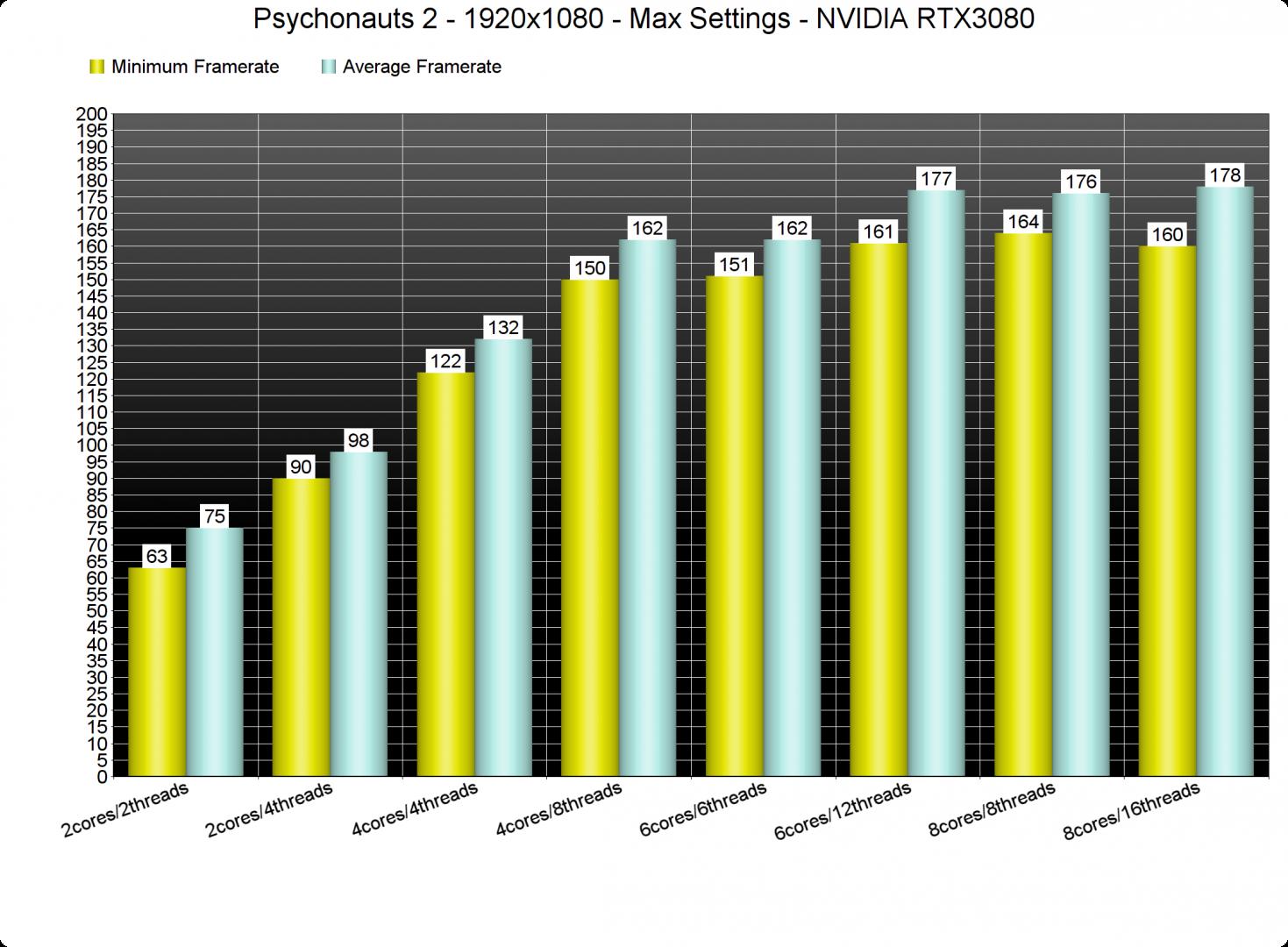 Psychonauts 2 CPU benchmarks