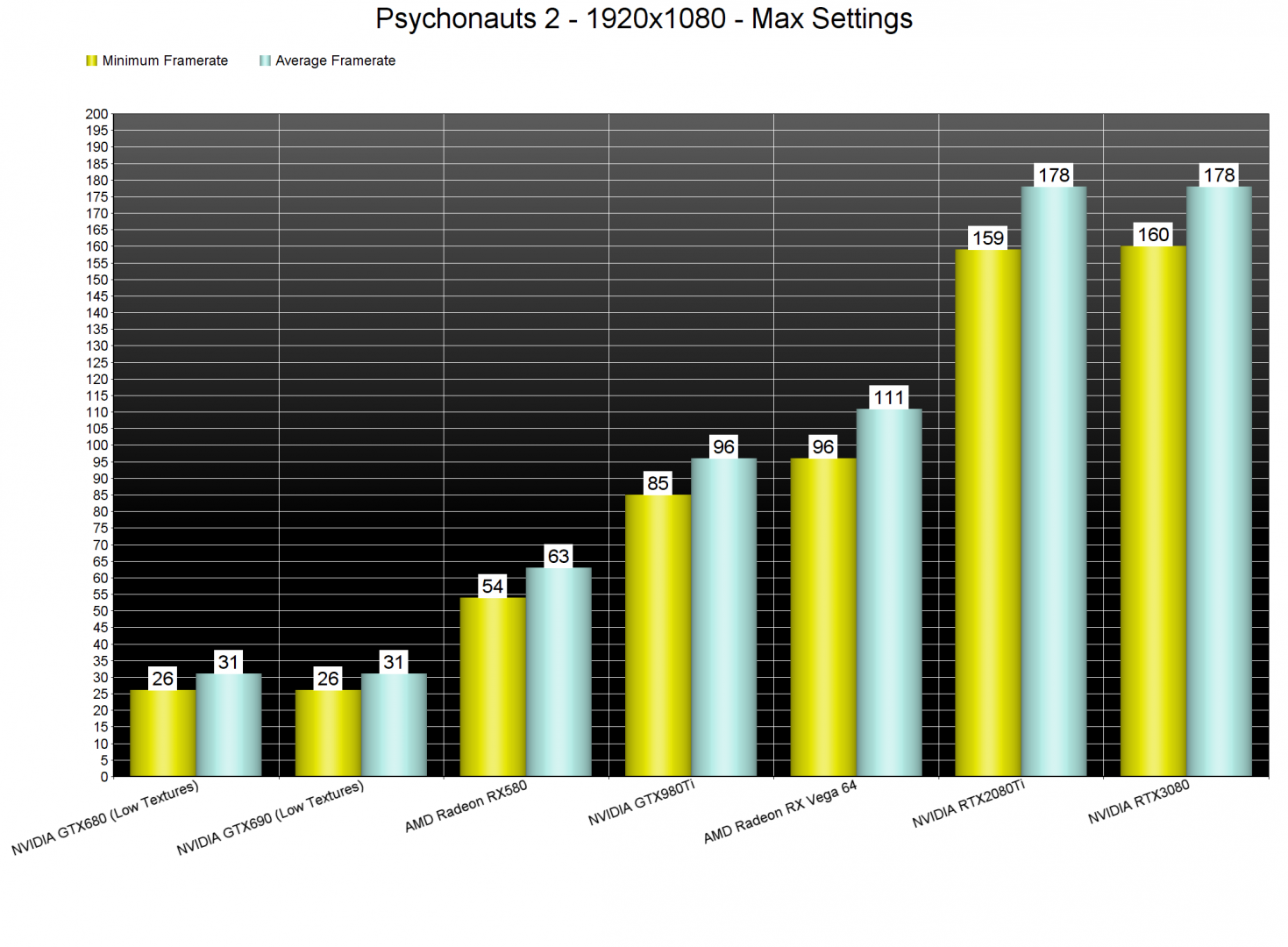 Psychonauts 2 GPU benchmarks-1