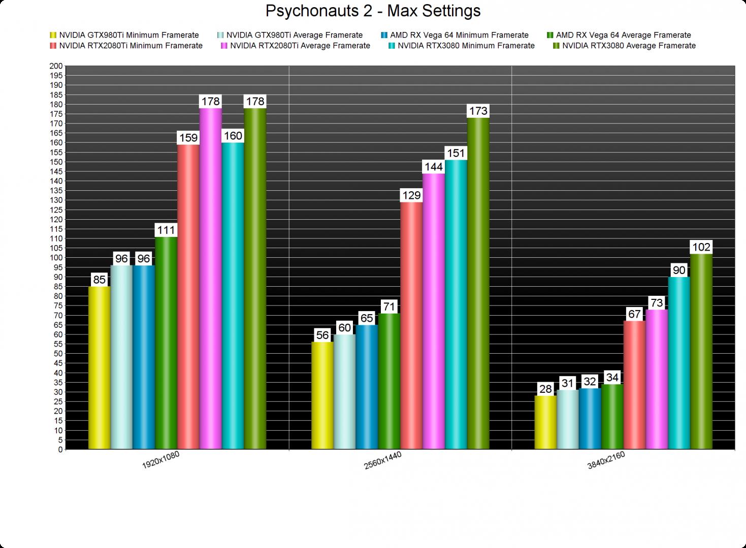 Psychonauts 2 GPU benchmarks-2