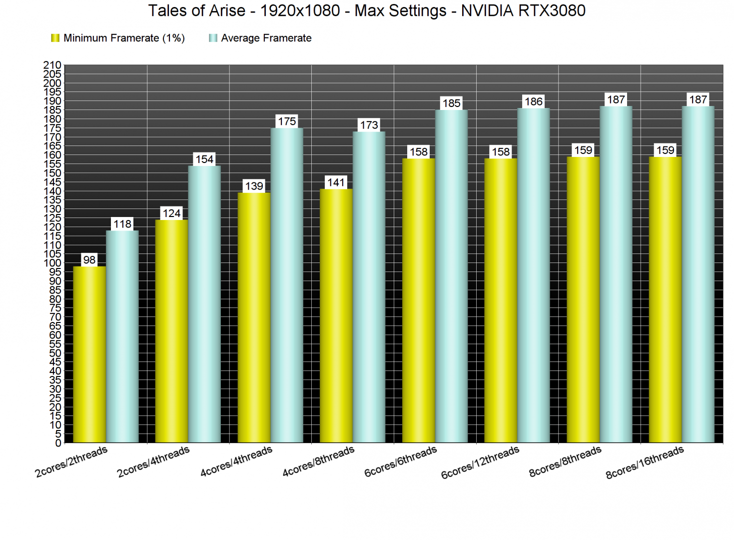 Tales of Arise CPU benchmarks